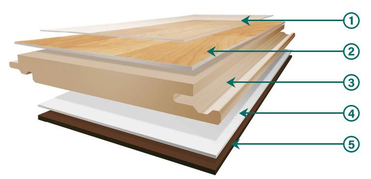 Coles Fine Flooring | Laminate Floor Construction